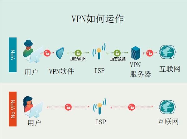 VPN如何运作