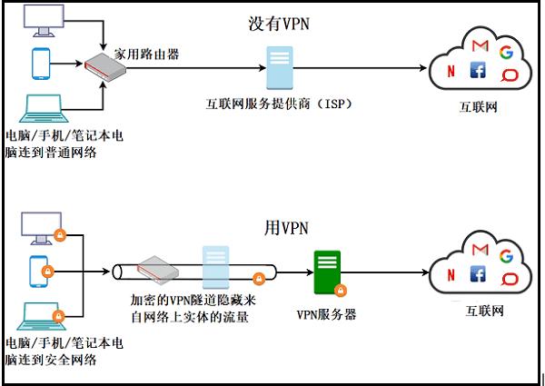 VPN做什么