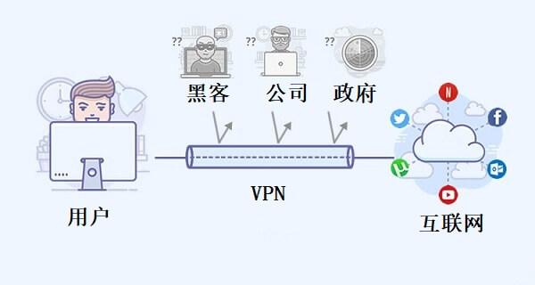 需要VPN