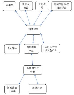 VPN主要用途
